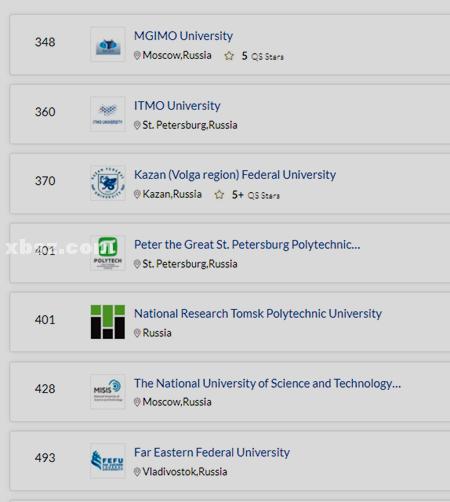 从排名来看喀山联邦大学相当于国内什么样的大学?